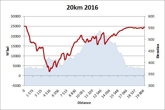 W'bal pour les 20km 2016