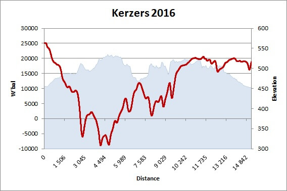 W'bal pour Kerzers 2016