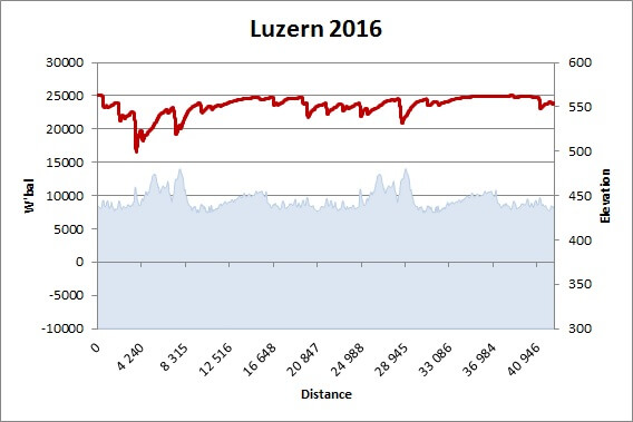 W'bal pour SwissCity marathon 2016