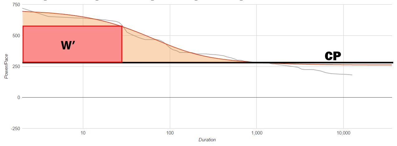 W' et CP sur le graphe puissance-durée