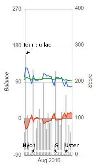 PMC Jean-Claude, août 2016